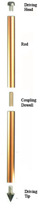 Copper Ground Rod / Copper Grounding rod